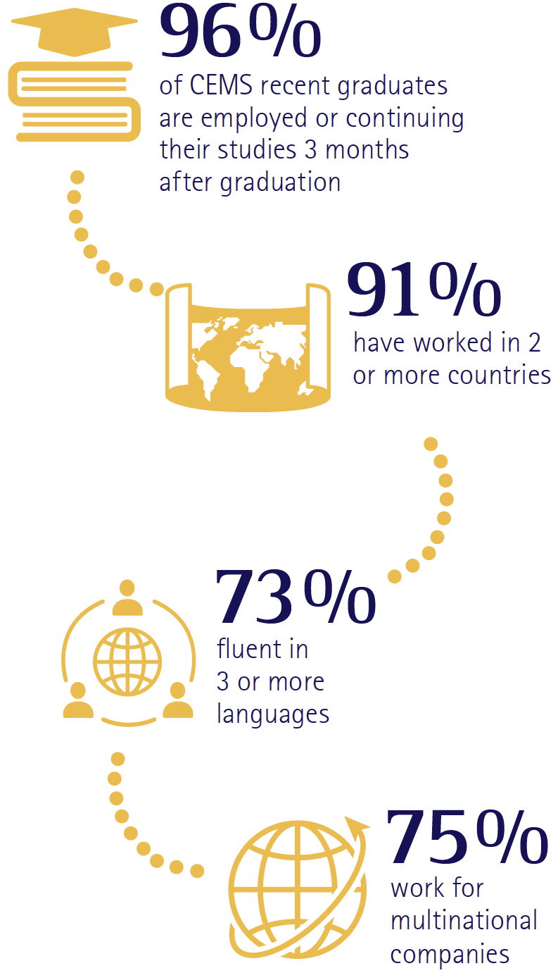 infographic showing 96% of 2019 CEMS graduates are employed or continuing their studies 3 months after graduation; 91% have worked in 2 or more countries; 73% are fluent in 3 or more languages; and 75% work for multinational companies