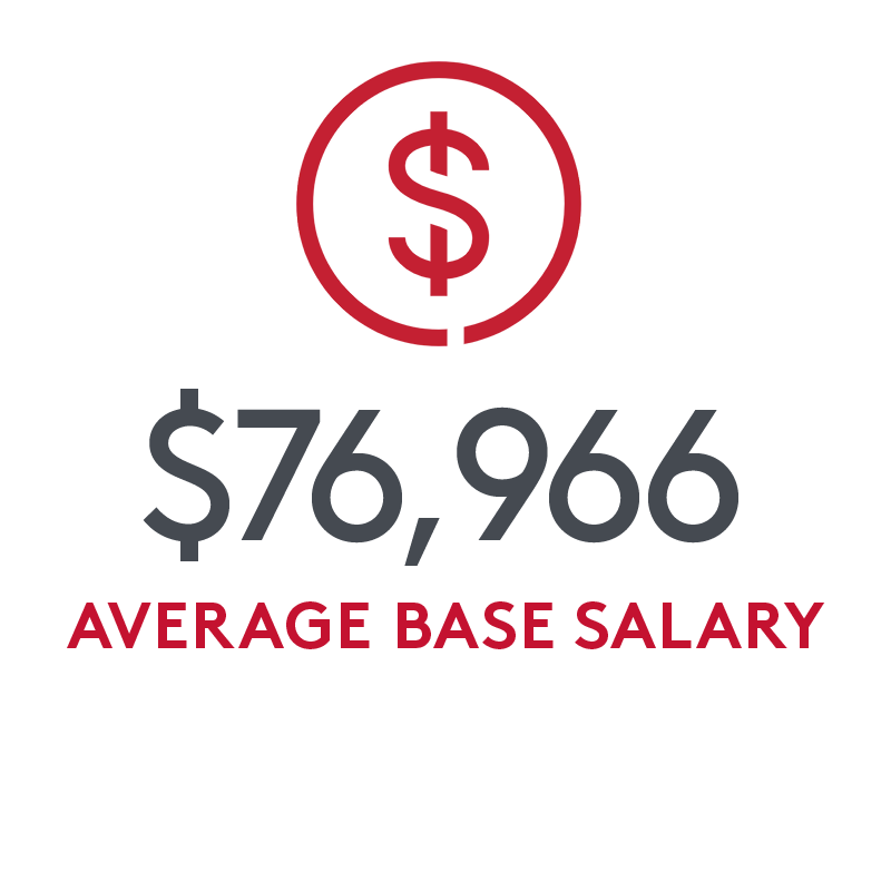 $76,966 average base salary