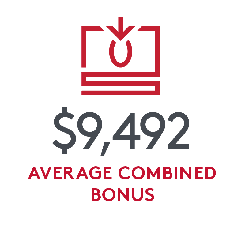 $9,492 average combined bonus (includes signing and relocation)