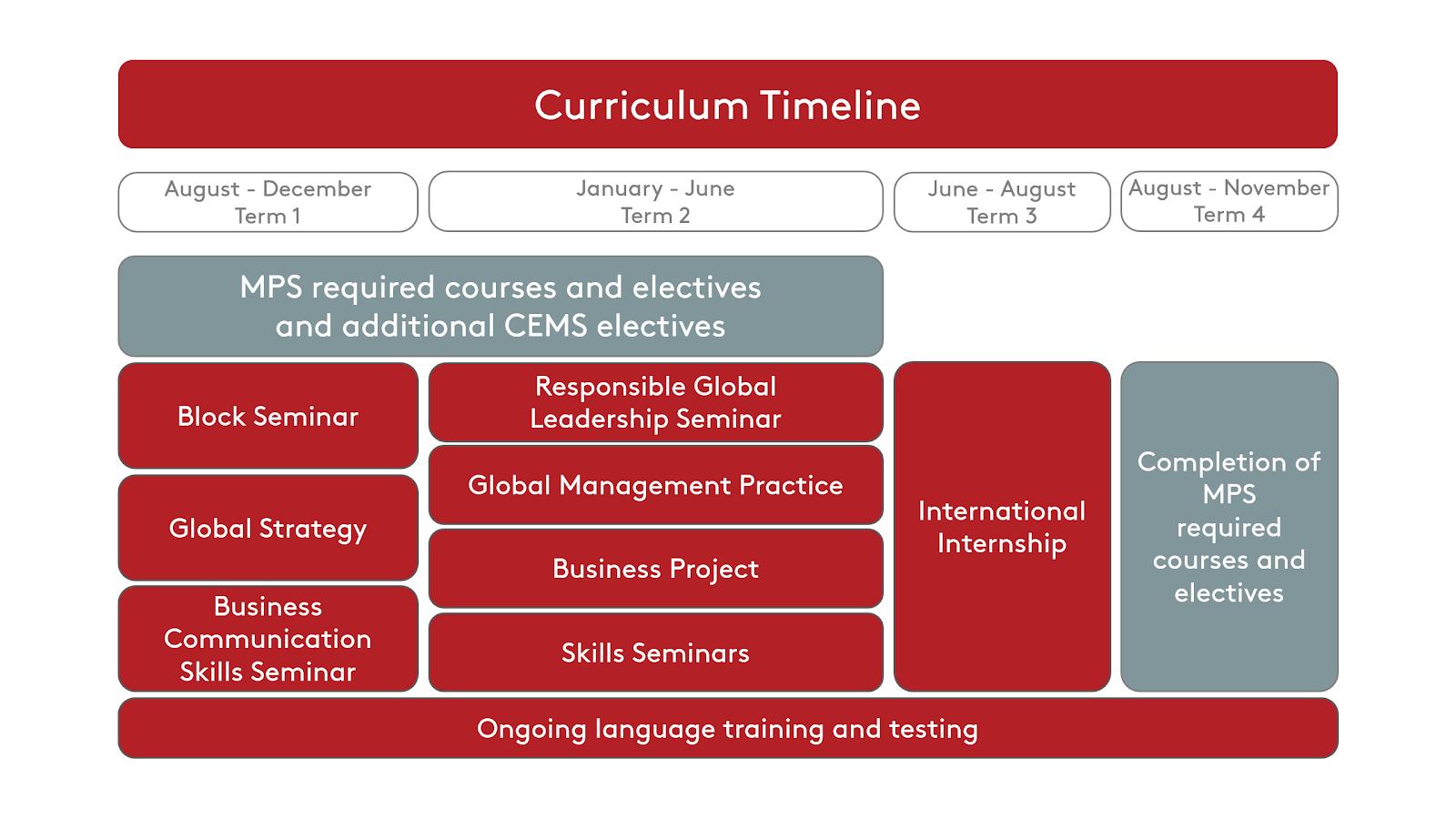 MPS-AEM CEMS Curriculum