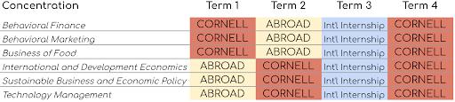 CEMS Concentration Schedule