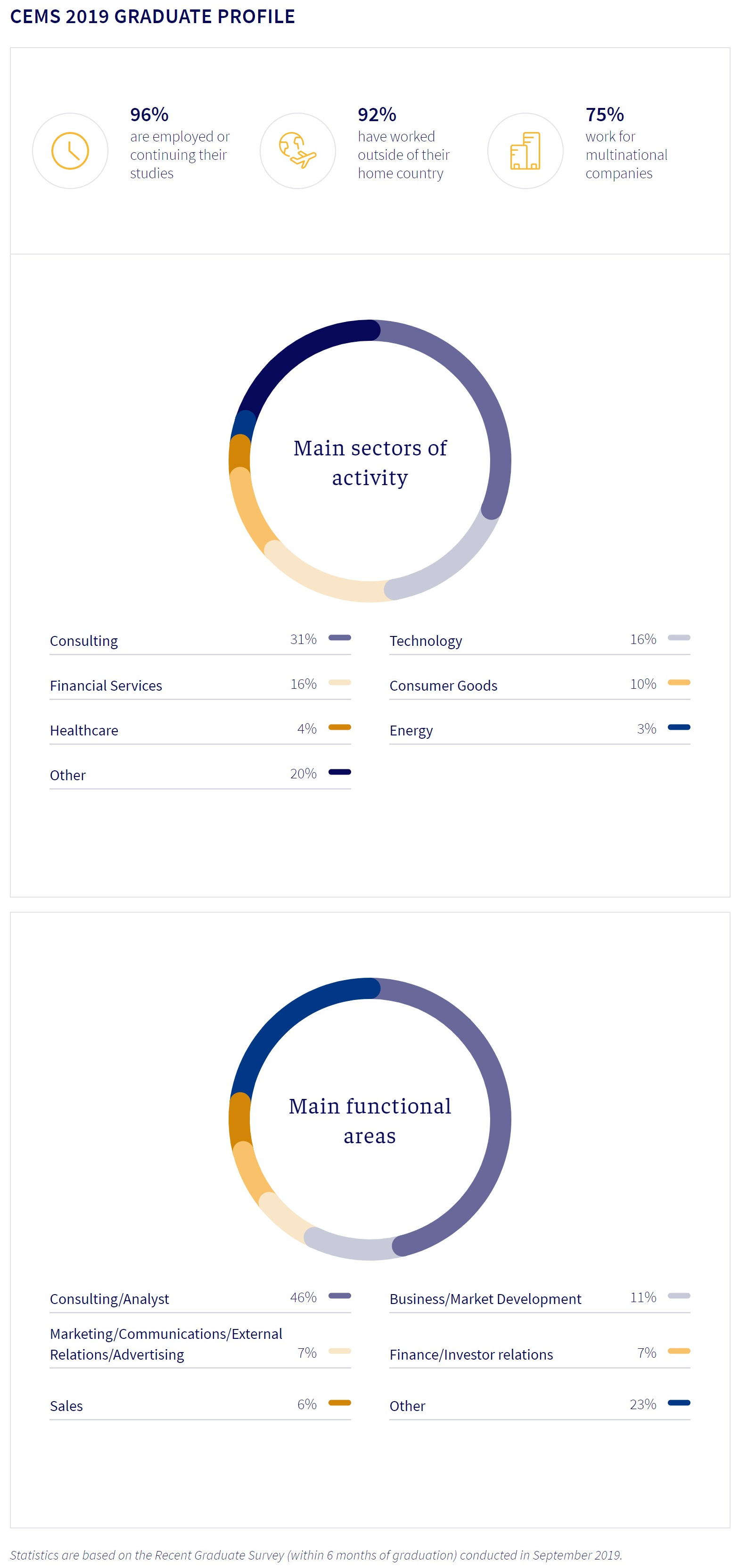 2019 CEMS.org career outcomes data graphic